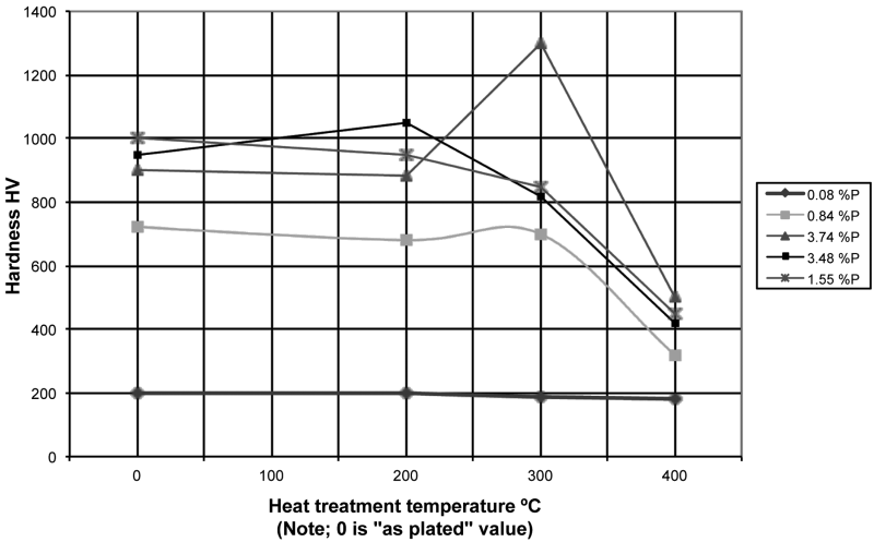 Fig. 11: Effect of heat treatment for 1hr (after Nawafune et al [34])