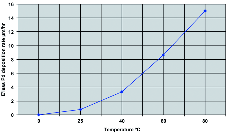 Fig. 2: Temperature v. rate of Pd deposition after Rhoda [19]