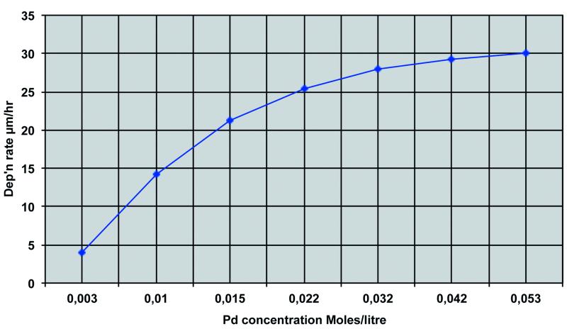 Fig. 3: Pd concentration v. deposition rate after Rhoda [19]