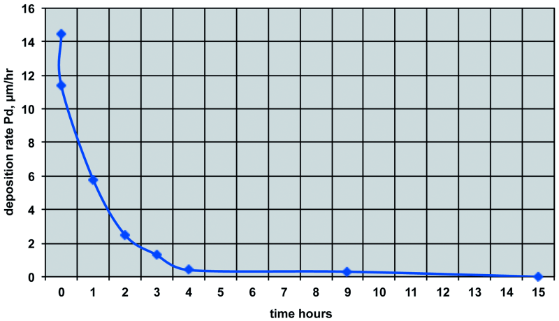 Fig. 5: Rate of deposition as bath ages, despite adequate Pd & hydrazine present, from Rhoda [19]