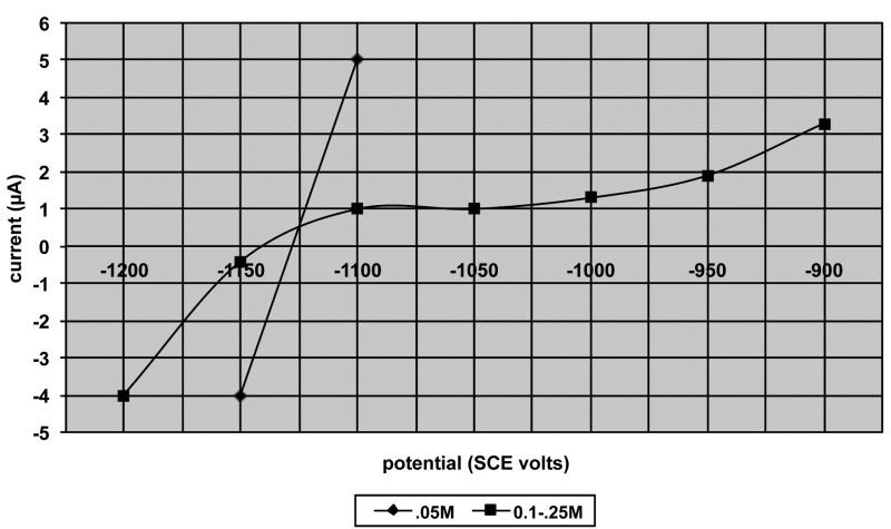 Fig. 7: I - E curves for effect of oxalate on hydrazine oxidation (after Steinmetz et al)