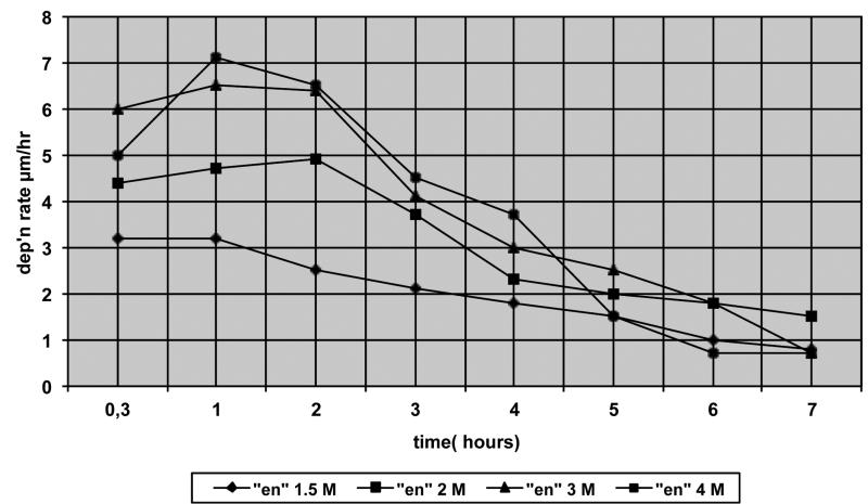 """Fig. 8: ethylenediamine (""""en"""") vs dep'n rate of Pd (after Steinmetz [29])"""