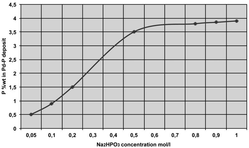 Fig. 9: P % vs phosphite concentration (after Nawafune et al [34])