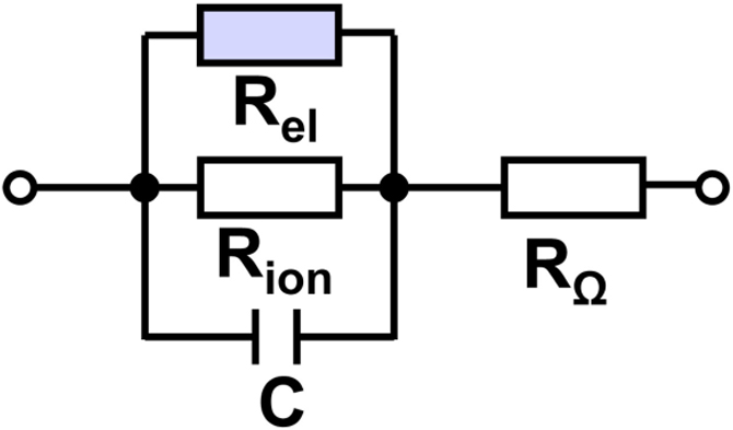 Fig. 11: Equivalent circuit of an oxide covered metal electrode in electrolyte with C interface capacitance Rionresistance of ionic transport Rel resistance of electron transport RΩ electrolyte resistance to reference electrode