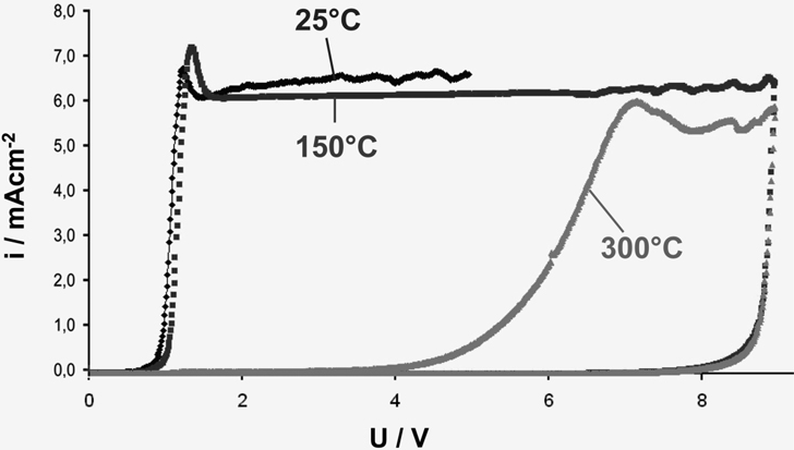 Fig. 13: Cyclovoltammograms after thermal treatment with air contact at 25°C, 150°C and 300°C