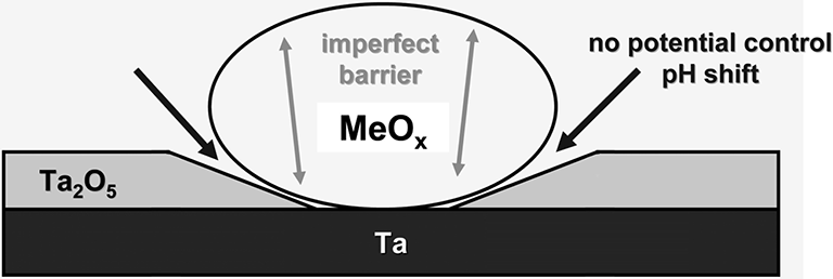 Fig. 14: Oxide particle hinders normal oxide growth (scheme).