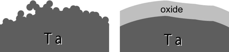 Fig. 2: Scheme of quasi-polishing by anodization