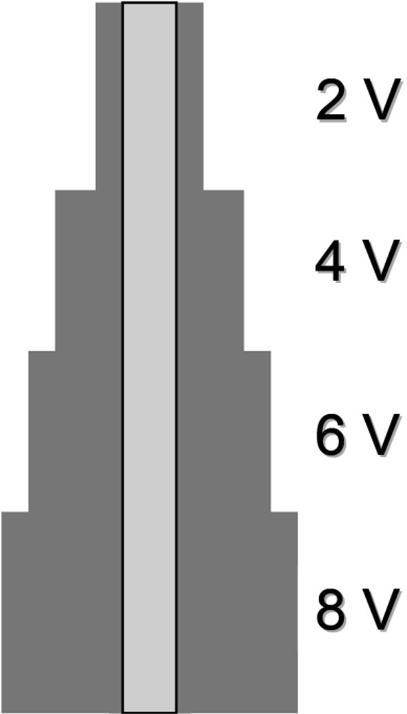 Fig. 3: Scheme of thicknesses for a step-by-step anodization