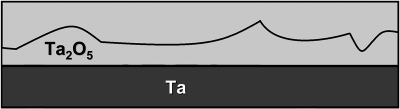 Fig. 5: Scheme of further anodization. The previously structured oxide becomes homogeneous in thickness.