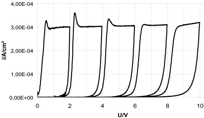 Fig. 6a: Sequence of experimental cyclovoltammograms in 1.84M sulphuric acid with increasing reverse potentials 2V, 4V, 6V, 8V, 10V),  ∂U/∂t = 100mV/s