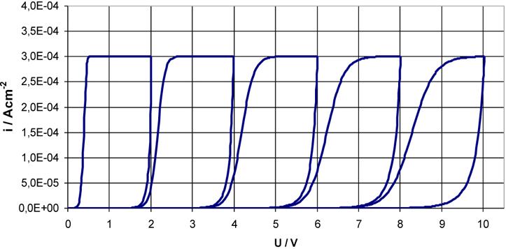 Fig. 6b: Simulated cyclovoltammograms with increasing reverse potential (2V, 4V, 6V, 8V, 10V), ∂U/∂t = 100mV/s, β=56nm/V, i0=7 · 10–18 A/cm2
