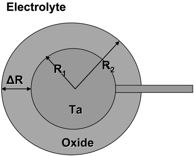 Fig. 7: Scheme for modelling of spherical oxide growth with metal radius R1 and outer oxide radius R2