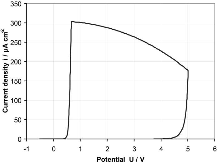 Fig. 8a: Simulated cyclovoltammogram. Initial Ta ball diameter 20nm, initial oxide thickness 2nm, sweep rate 100mV/s