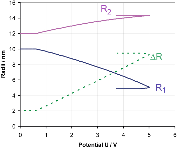 Fig. 8b: Corresponding potential dependent radii of Ta ball R1, outer oxide sphere R2 and oxide thickness ΔR