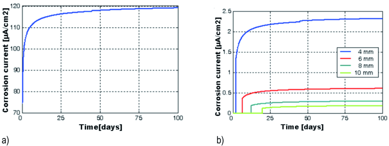 Fig. 11: Temporal variations of corrosion current density at 2 mm (a), 4, 6, 8 and 10 mm from the top end of the beam (b), at the concrete / reinforcement interface