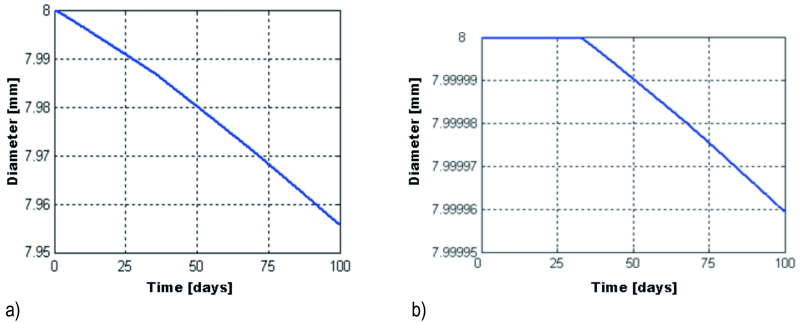 Fig. 12: The variation in time of the galvanized beam's diameter for the first 2 mm (a), and the area between 2–4 mm (b) from the top end of the beam