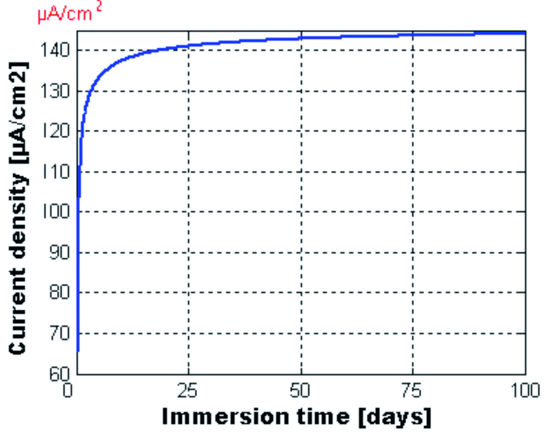 Fig. 14: The corrosion current density icorr [μA/cm2], at the concrete/reinforcement interface, 2 mm from the top end of the beam