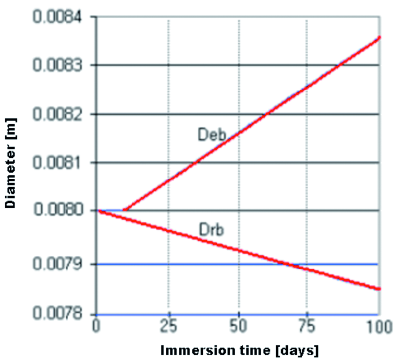 Fig. 15: Temporal evolution of the steel reinforcement diameter Drb, and the expansion front Deb, at the concrete/reinforcement interface, 1 mm from the top end of the beam