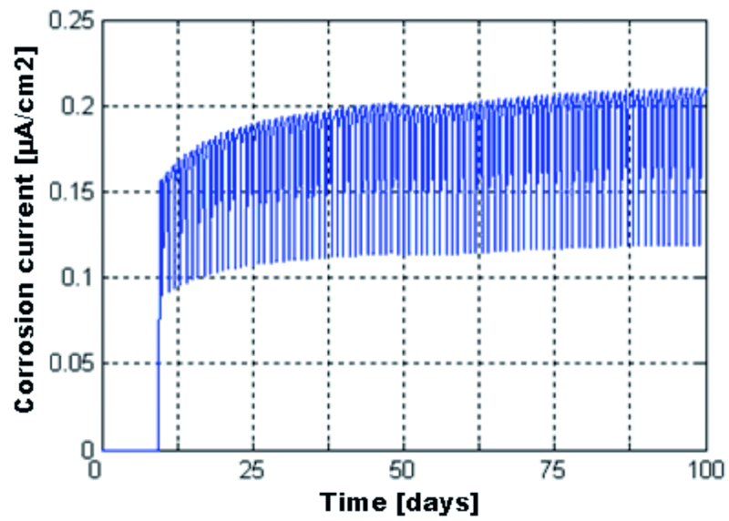Fig. 17: Evolution of the corrosion current density, 2–4 mm from the top end of the beam