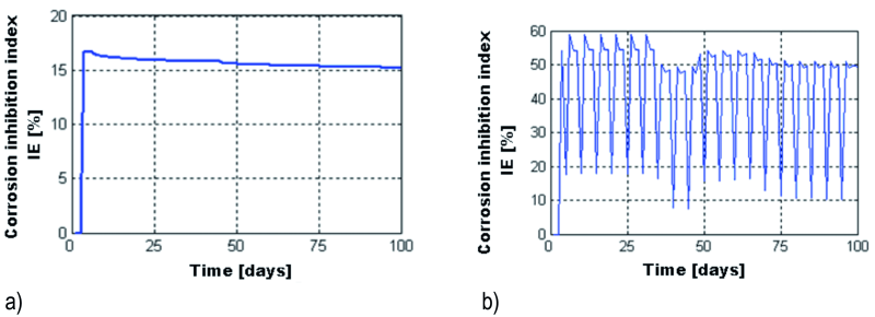 Fig. 19: Variation of the IE index when maintaining the sample for 100 days in 3 % NaCl solution (a) and during 100 frost – defrost cycles (b)