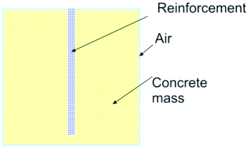 Fig. 3: Vertical section through the center of the reinforced concrete sample, indicating the alignment of the discretization cells in the environment (green), concrete (yellow) and steel(blue)
