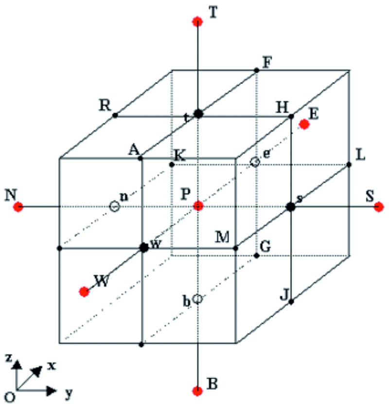 Fig. 4: The elemental cell with the center P