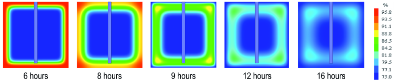 Fig. 6: Humidity front progression in the central section of the cubic sample during the first freeze-thaw cycle