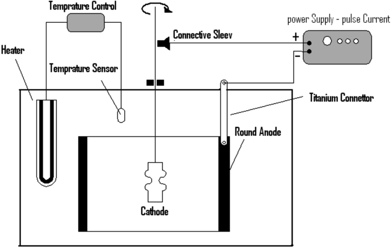 Fig. 1: A sketch of electroforming System [8].