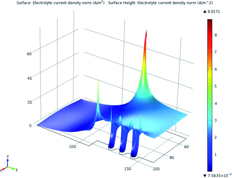 Fig. 6: 3 Dimensional Graph of simulated current Density