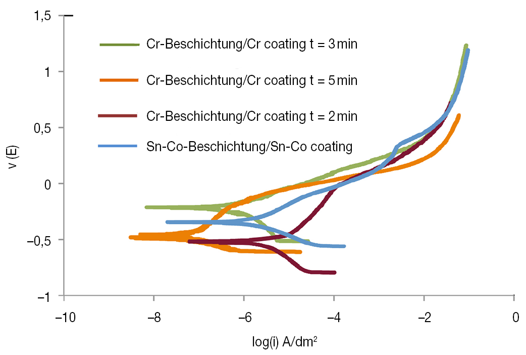 Fig. 10: Comparison of polarization curves between Sn-Co alloy deposits formed under optimum bath condition and decorative chromium deposits for three different deposition times