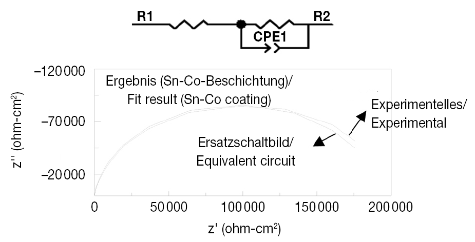 Fig. 11: Equivalent circuit and Nayquist curve of the Sn-Co coatings at open-circuit potential in 3.5% salt solution