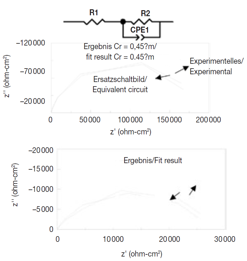 Fig. 12: Equivalent circuit and Nyquist curve of the chromium coatings: a) 0.45 μm, b) 0.3 μm