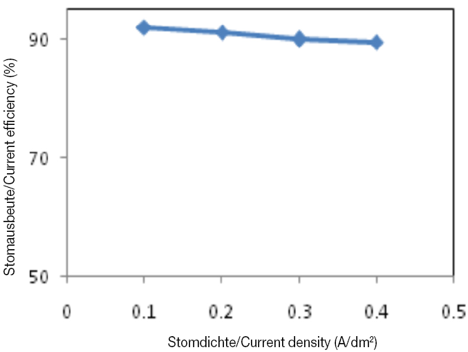 Fig. 2: Effect of current density on cathode efficiency