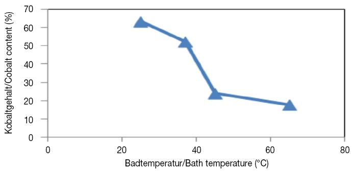 Fig. 5: Tin-Cobalt alloy composition versus bath temperature