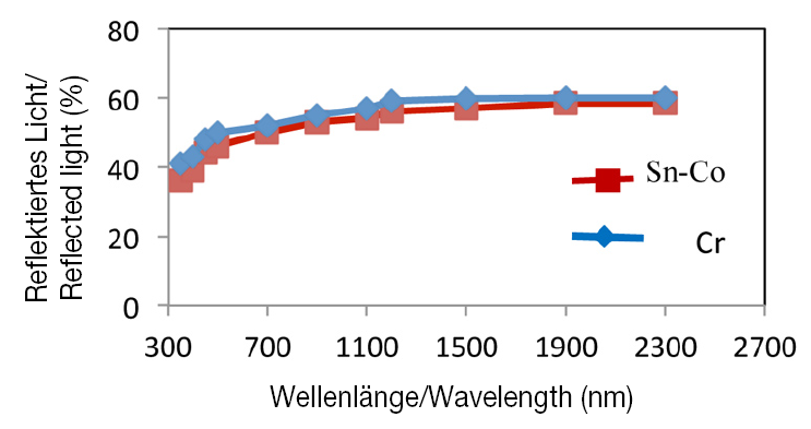 Fig. 7: Spectrophotometric curve of tin-cobalt and chromium coating