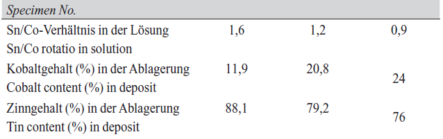 Tab. 3: Effect change in [Sn]: [Co] in solution on deposit composition