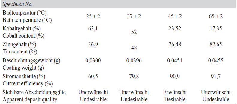 Tab. 4: Effect of bath temperature on deposit composition