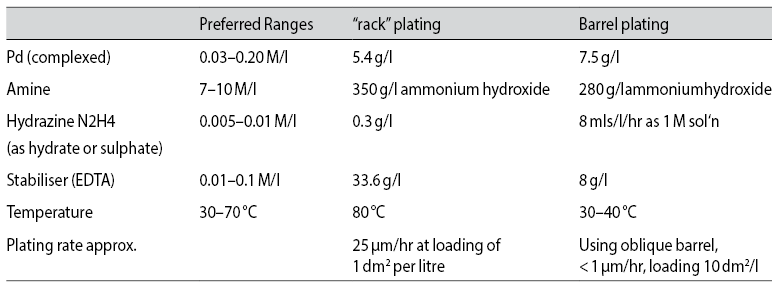 Tab. 4: Electroless palladium, process solutions and parameters (reported by Rhoda [19])