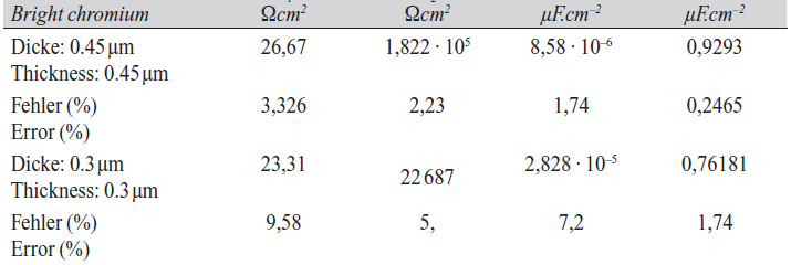 Tab. 7: Impedance data for chromium coatings with different thickness, in 3.5% NaCl solutions