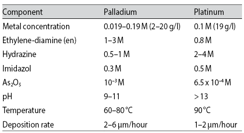 Tab. 7: Optimised Pd & Pt Baths (from Steinmetz et al. [28])