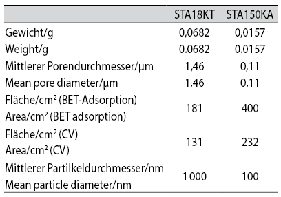 Tab. 1: Mean parameter of sintered Ta bodies  STA18KT and STA150KA.