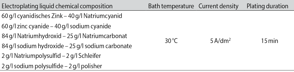 Tab. 2: Chemical composition and electroplating bath conditions applied for coating