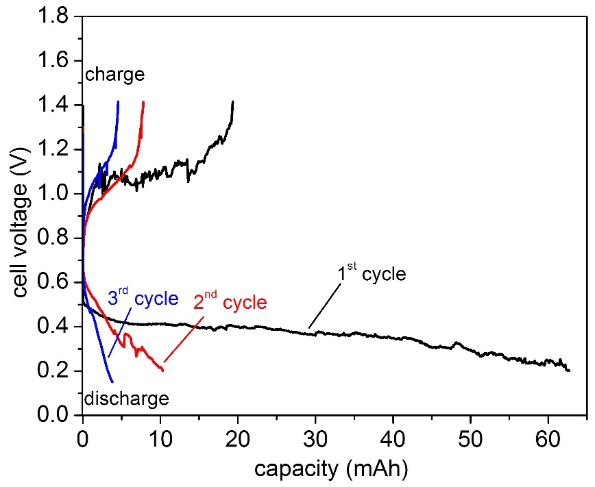 Fig. 2: Cycling performance of a Na  Pb-Bi liquid metal battery operated at 160 °C