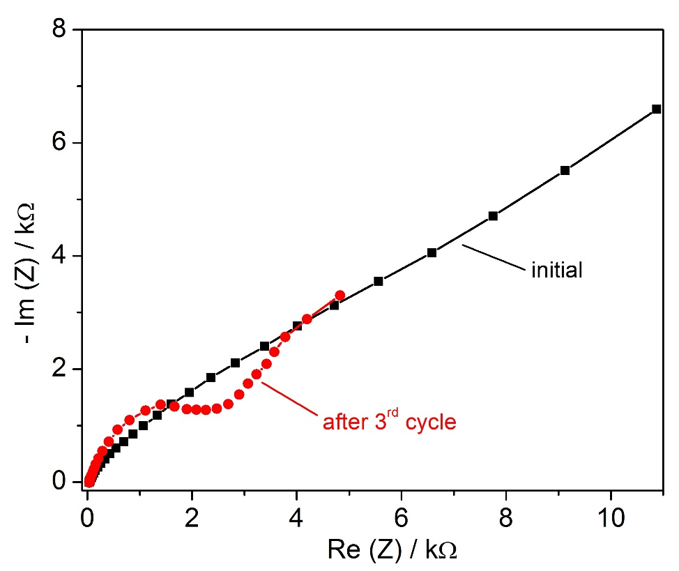 Fig.4. Nyquist plots of a Na  Pb-Bi cell. Frequency range from 100 kHz to 10 mHz.