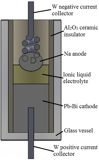 Fig. 1: Experimental setup used for electrochemical characterization of the Na  Pb-Bi cells