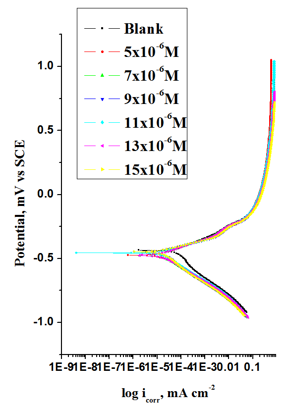 Fig. 1: Potentiodynamic polarization curves for the corrosion of C-steel in 2 M HCl in the absence and presence of various concentrations of compound (1) at 25°C
