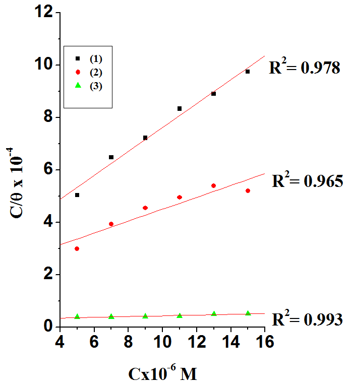 Fig. 2: Langmuir adsorption isotherm plotted as (C/θ) vs. C of thiophene 3-carbohydrazide derivatives for the corrosion of C- steel in 2 M HCl at 25oC