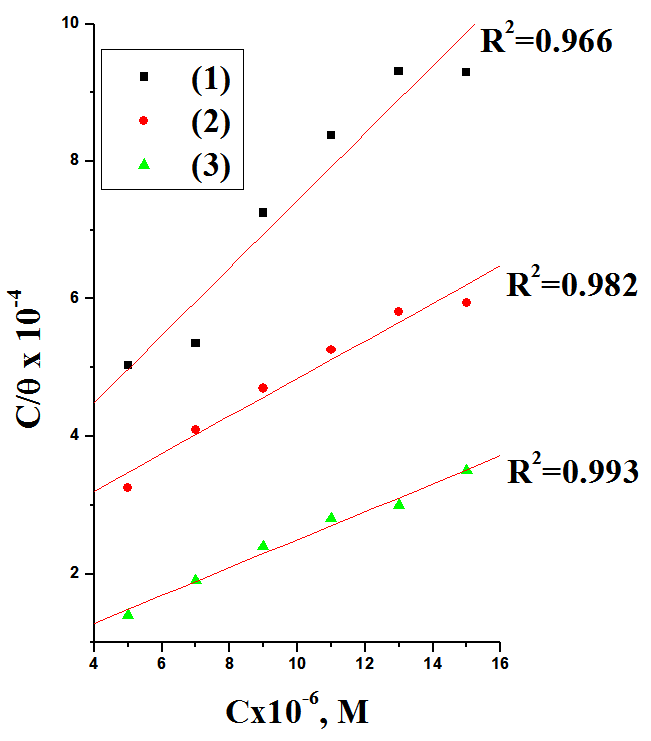 Fig. 3: Langmuir adsorption isotherm plotted as (C/θ) vs. C of thiophene 3-Carbohydrazide derivatives for the corrosion of C- steel in 2 M HCl at 45oC