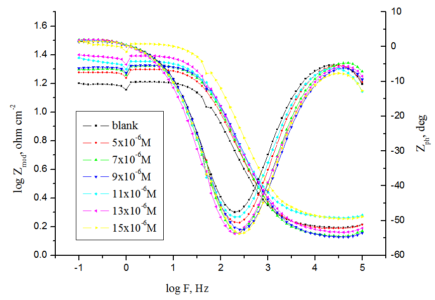 Fig. 4: The Nyquist (a) and Bode (b) plots for corrosion of C- steel in 2 M HCl in the absence and presence of different concentrations of compound (1) at 25°C