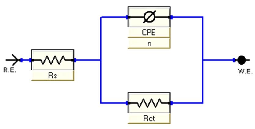 Fig. 5: Equivalent circuit model used to fit the impedance spectra